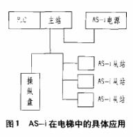 AS-i網絡應用于電梯串行通訊中(zhong)的幾大優勢分析