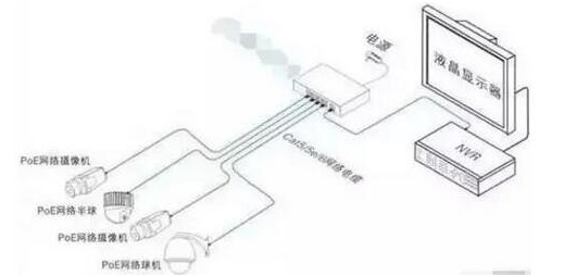 视频监控经常使用的是什么传输方式