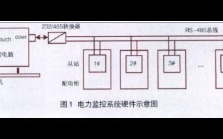 基于工控機和通信(xin)協議(yi)實現電(dian)力監控系統的(de)設計