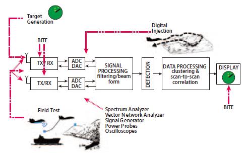 利用雷達目標生成器測試整個雷達系統的方法介紹