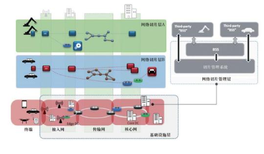 5G网络切片在垂直行业中的应用有哪些