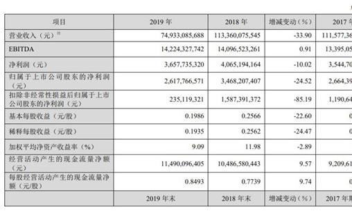 TCL华星去年产品出货面积同比增长23.8%