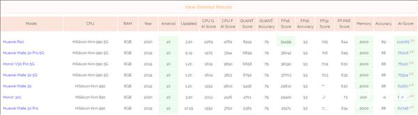 麒麟820 AI跑分公布 仅次于麒麟990 5G