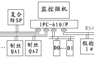通过采用AIFCS现场总线实现化纤厂房中央空调控...