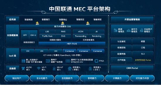 中国联通联合英特尔等合作伙伴打造出了EdgePO...