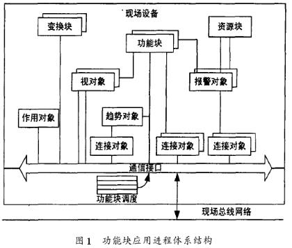 基于以太网的现场总线技术实现自动化系统的控制功能