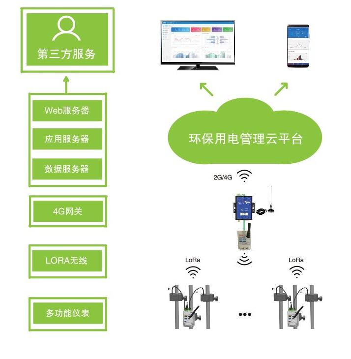 工业企业污染源及治理设施用电状况监管平台