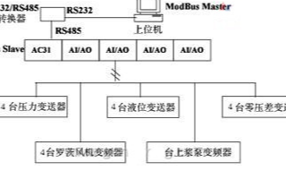 采用ABBAC3150系列(lie)PLC和(he)Modbus協議實現流漿箱控(kong)制系統的設計