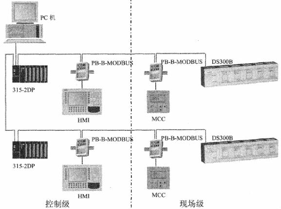 采用S7-300 PLC和DS300B系列分布式IO实现污水处理厂自控系统的设计