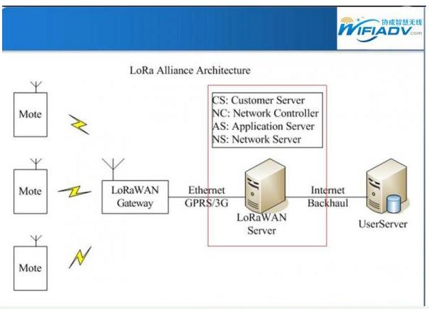 智能路灯上面是如何运用物联网技术的