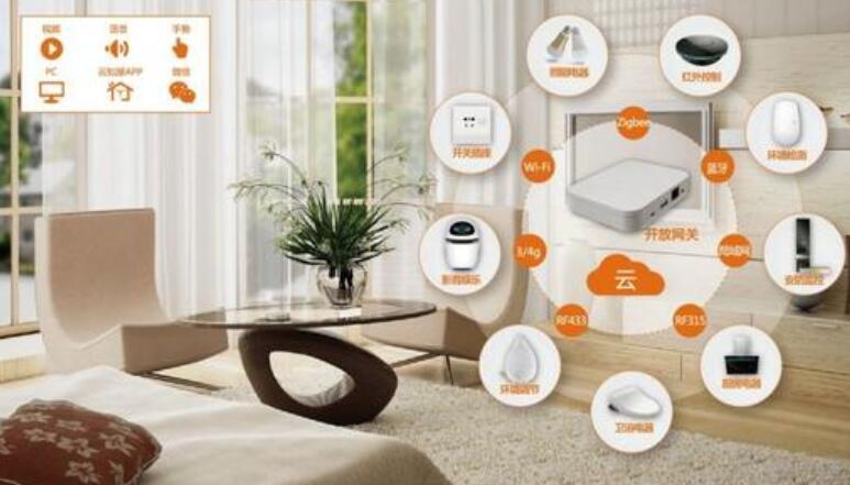 智能家居系统构成是什么_智能家居系统怎么安装