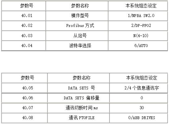 基于PROFIBUS現(xian)場總線技ji)踉諗pan)鋼高速線材軋機中的應用
