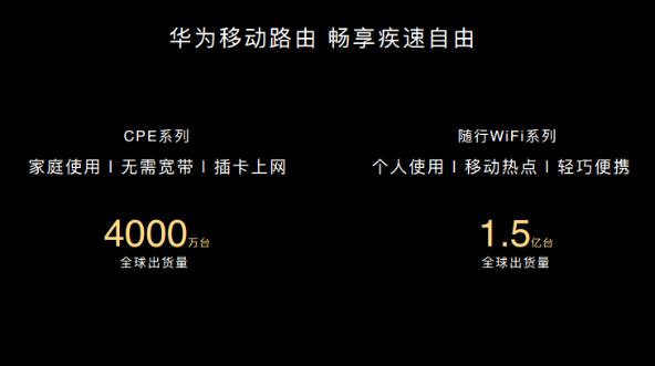 华为CPE系列累计出货量已达到了4000万台随行WiFi系列达到了1.5亿台