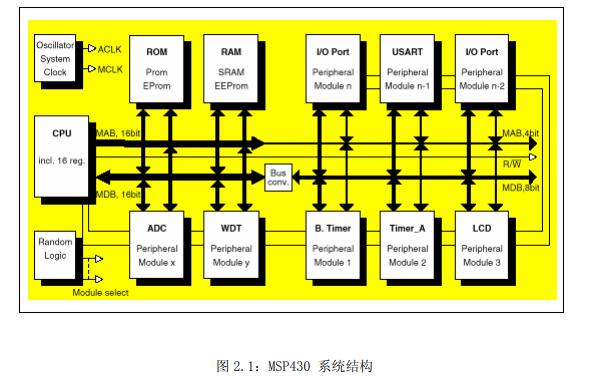 MSP430系列混合信号微控制器的中文用户指南资料免费下载