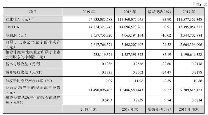 TCL科技在2019年里完成了营业收入572.7亿元同比增长18.7%
