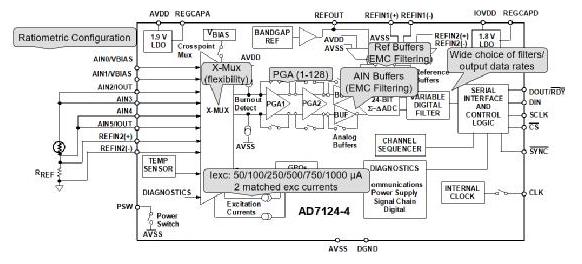 高集成度模拟前端AFE AD7124在RTD测温...