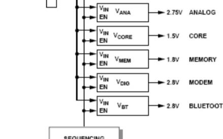 数字模拟射频系统中LDO电源管理模块的应用