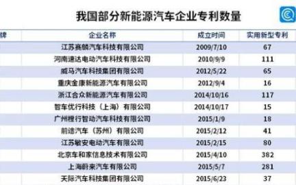 中国新能源汽车企业专利广东企业数量最多