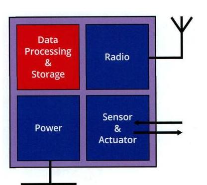 物联网时代的传感器如何发光