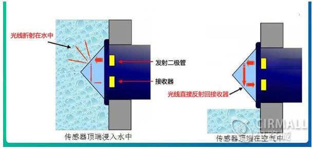 光电液位传感器工作原理 光电式与浮球式的传感器对比