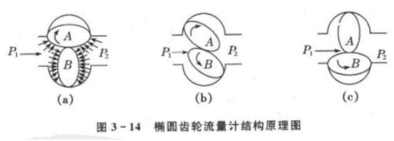 椭圆齿轮流量计工作原理及相关参数