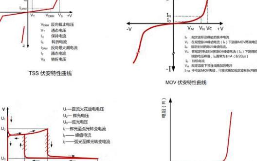 压敏电阻、MLCV、TVS、PPTC和气体放电管的区别是什么