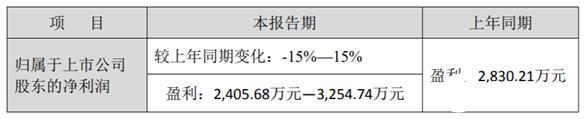 东软载波去年营收同比减少18.27% 每年出货工业级芯片2亿颗