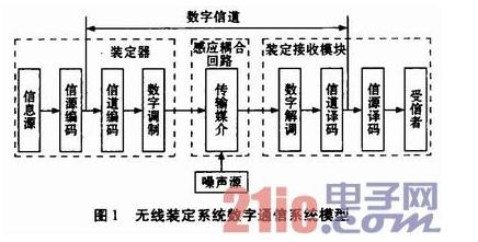 基(ji)于射頻識別(bie)的無線裝(zhuang)定(ding)系di)呈shi)如何設計實現的