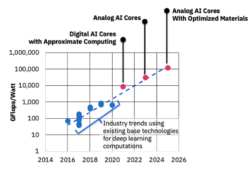 IBM计划在未来10年内将AI性能提高1000倍