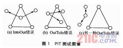 基于APIT算法的三维定位方法解析