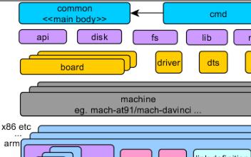 U-Boot架构浅析之u-boot架构的特点分析