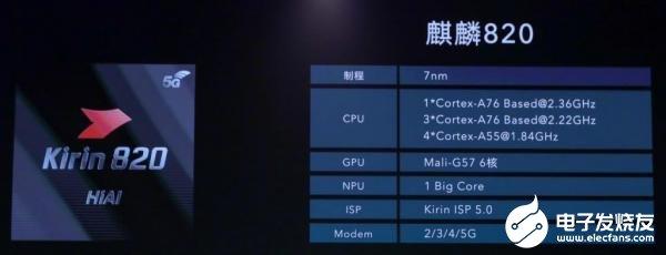 华为最新麒麟820 5G基于7nm制程,对比麒麟810的NPU快73%