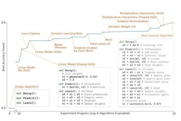 新方法可自动搜索新算法,仅利用基本的数学公式