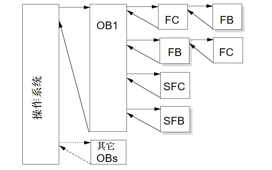 西門子PLC教程之結構化編程的詳細資料說明