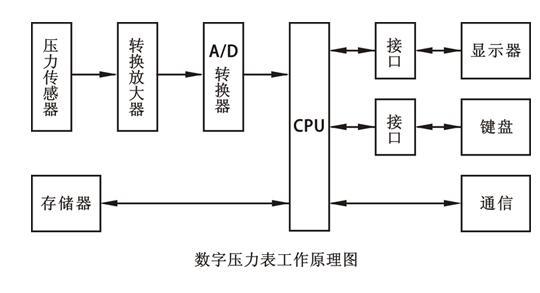 数字压力表工作原理_数字压力表电路图