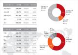 华为发布2019年年报 全球销售收入8588亿元...