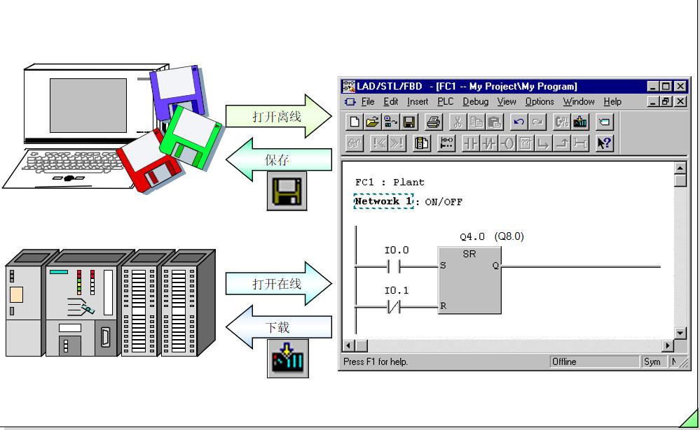 西門子PLC教程之塊的編輯詳細資料說明