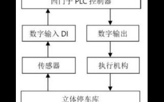 基于PLC的控制系统实现立体停车库的设计