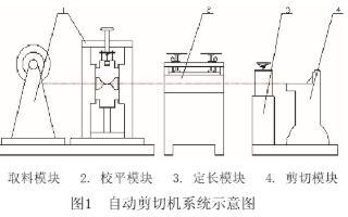 采用PLC控制技术实现自动剪板机的结构设计