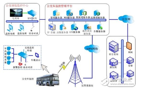 公交车无线监控系统怎么样来设计实现