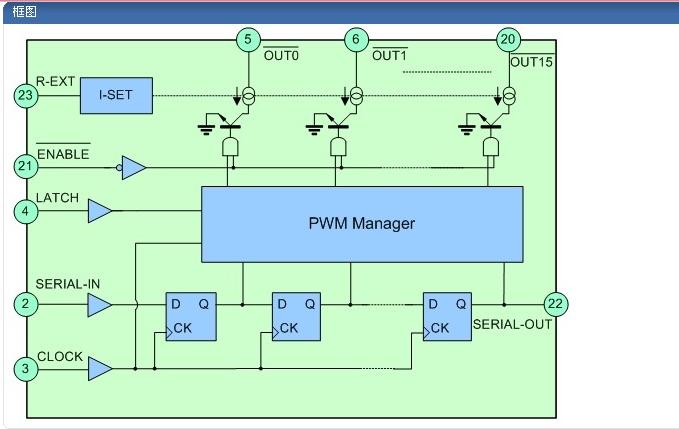 LED显示屏驱动芯片可能遇到怎样的问题