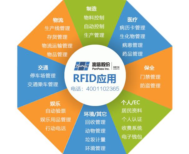 rfid防伪技术可以用在哪一些场景