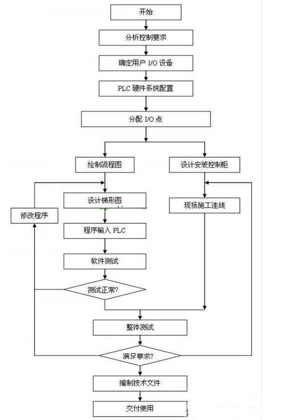 PLC控制系统技术学习所需的5个阶段