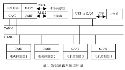 基于CANopen协议在车载设备中的应用研究