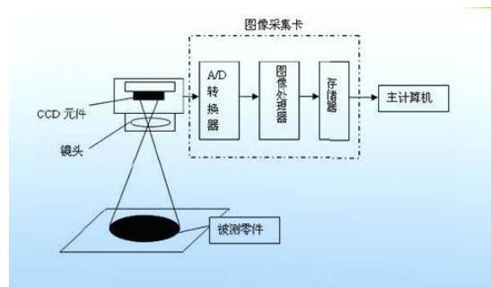 机器视觉的任务_机器视觉的基本工作过程是怎样的