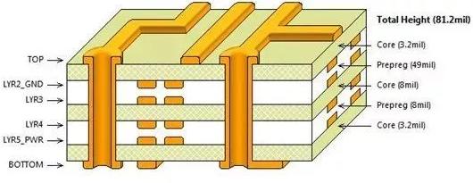 如何設計才能讓PCB的EMC效果最優?