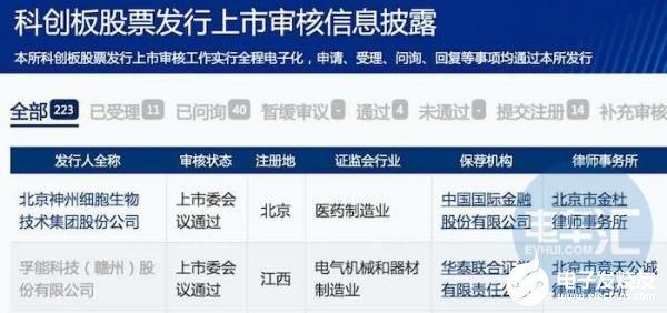 """孚能科技發行上市(shi)申請獲批 將成(cheng)為科創(chuang)板""""動力電池(chi)第一股(gu)"""""""