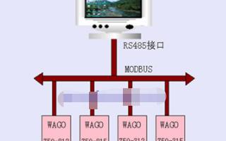 使用(yong)WAGO總線和世紀(ji)星組態(tai)軟件實現污水(shui)處理監(jian)控系統的設計(ji)