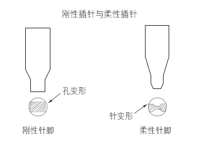 PCBA无焊压入式连接技术与材料问题