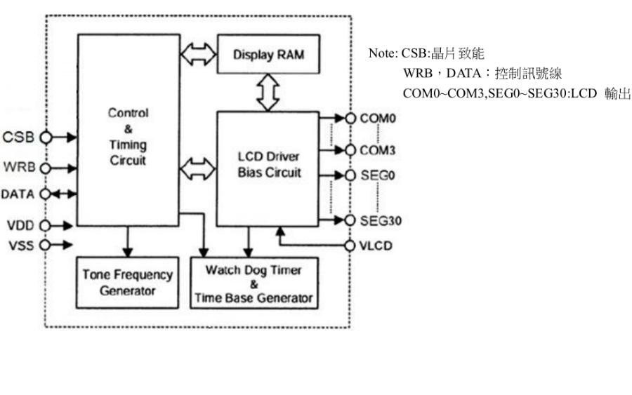 VK1072C液晶LCD显示驱动IC的数据手册免费下载